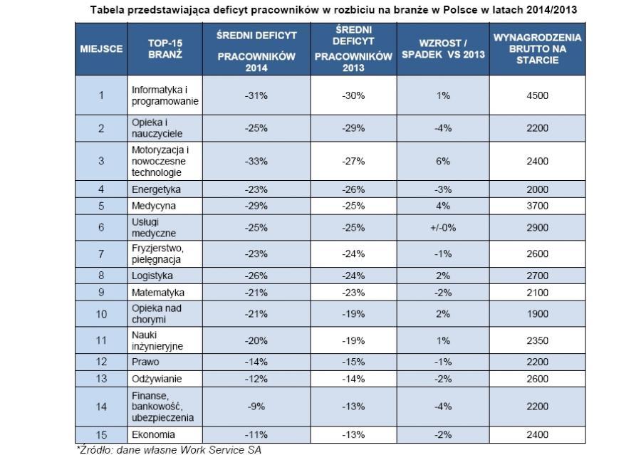 Deficyt w poszczególnych branżach (Fot.gazetaprawna.pl)