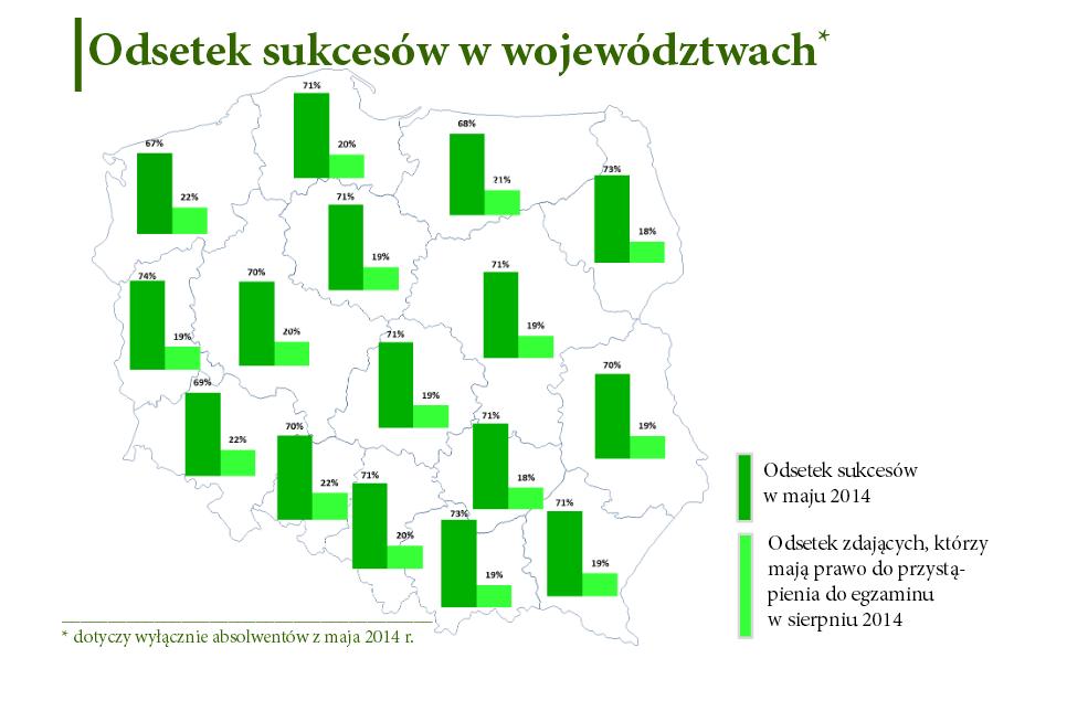 Matura 2014 wyniki, województwa (Fot.cke.edu.pl)