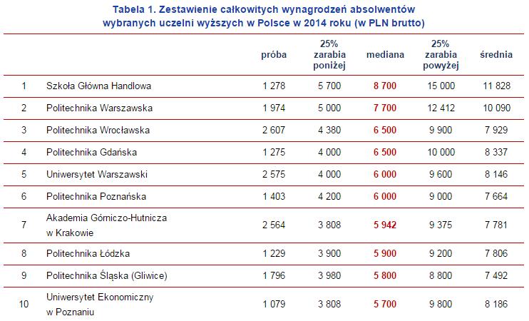 Ogolnopolskie Badanie Wynagrodzen 2015