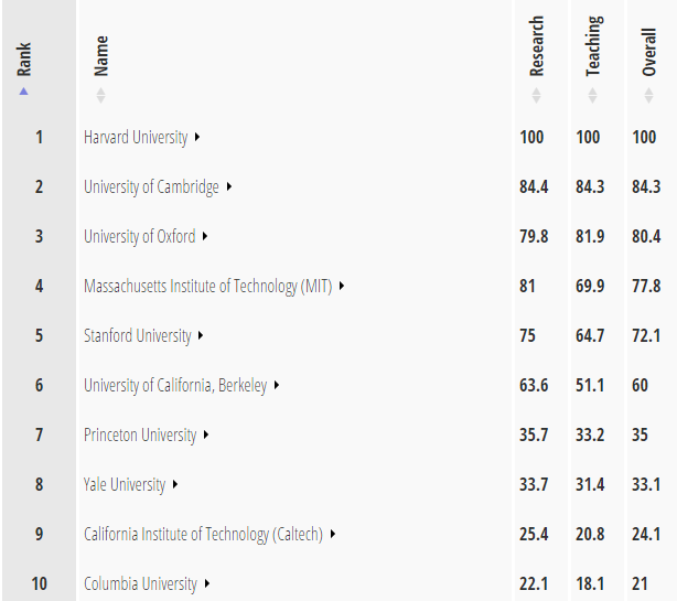 Times Higher Education 2015 (źródło:timeshighereducation.co.uk)