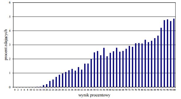 Rozkład wyników zdających j.niemiecki 2015 (fot.cke.edu.pl)