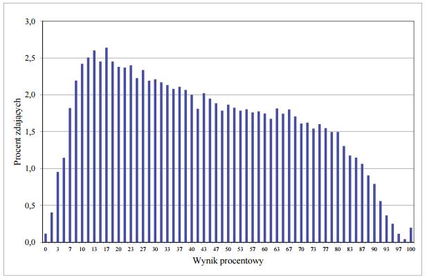 Rozkład wyników zdających biologię 2015 (fot.cke.edu.pl)