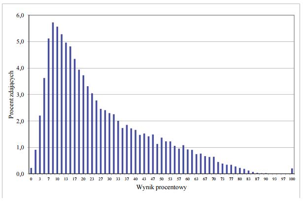 Rozkład wyników zdających WOS 2015 (fot.cke.edu.pl)