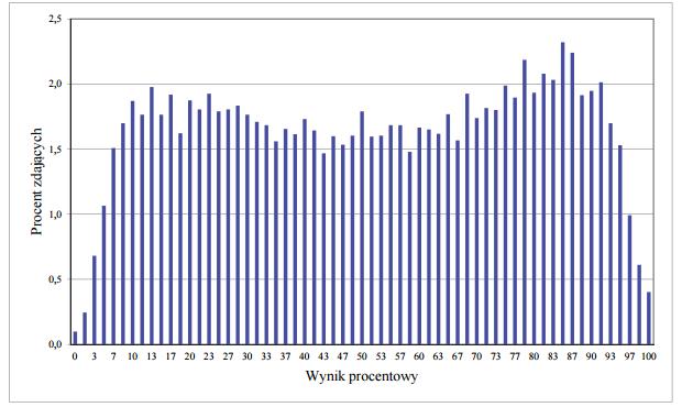 Rozkład wyników zdających chemię 2015 (fot.cke.edu.pl)