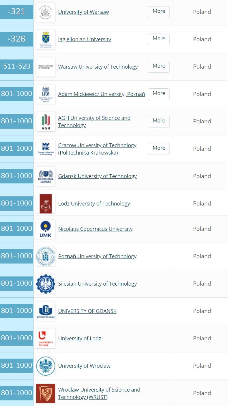 Polskie Uczelnie Wyższe w QS World University Ranking 2020