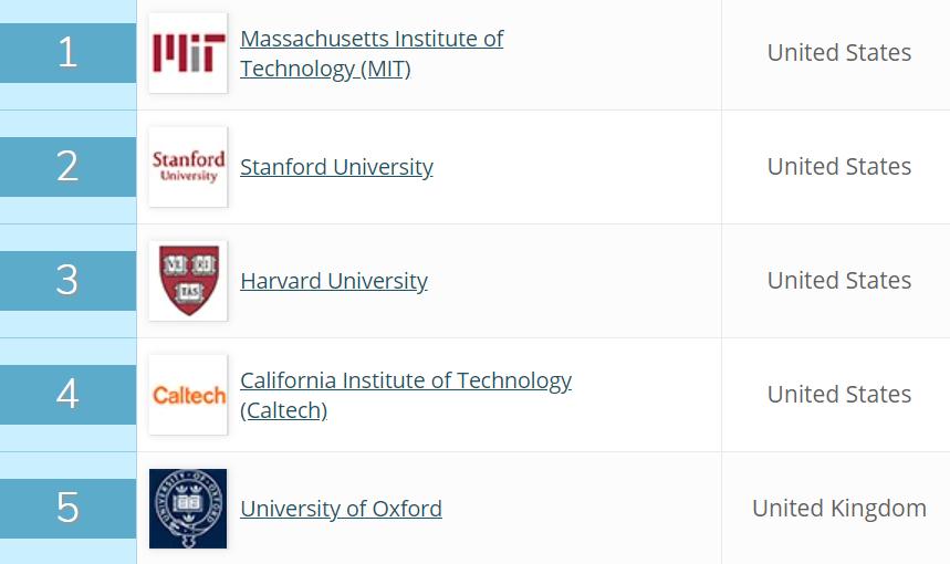 Najlepsze 5 uczelni na świecie wg QS Quacquarelli Symonds